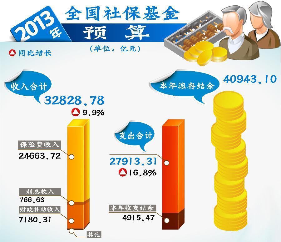 [两会·预算报告]2013年全国社保基金预算